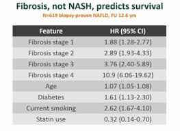 Fibroscan Score Chart Research Update Long Term Study On Diet And Liver Health