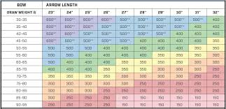 Compound Bow Arrow Length Chart Sizing Chart Reegox Outdoors