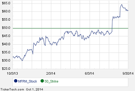 Mfrm Stock Chart Commit To Purchase Mattress Firm Holding At 50 Earn 8 7