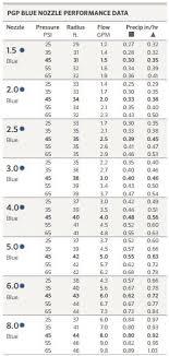Nozzle Chart Metric Hunter Pgp Ultra Nozzle Skillful Hunter Pgp Ultra Nozzles