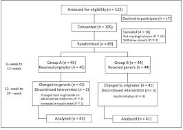 Patients Recruitment Flow Chart Download Scientific Diagram