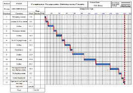 Material Standard Chart Compiled Standard Operation Chart For The Decoder Build