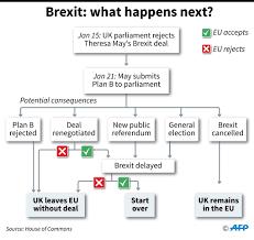 What Next For Brexit Three Main Scenarios European Data