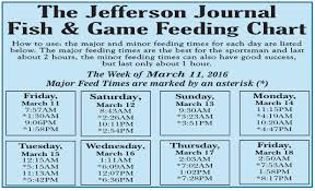 56 Described Fish Feeding Chart
