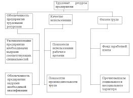 Мероприятия по повышению эффективности использования трудовых  Рис 1 Основные объекты анализа трудовых ресурсов