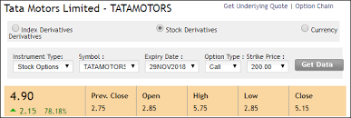 Nse Option Chart Options Market A Place To Earn More Profits