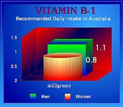 Vitamin B1 Food Chart Food Data Chart Vitamin B 1 Thiamin