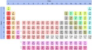 Periodic Table Chart With Full Names Hidden Periodic Chart Knowledge In Gods Primary Names Dso