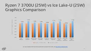 Amd Vs Intel Processors Comparison Chart 2012 Intel Teases Ice Lake U Integrated Graphics Performance