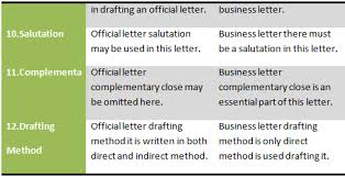 How To Draft A Business Letter Difference Between Official Letter And Business Letter