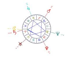 Cradle In Composite Chart Astrological Figures And Composed Aspects