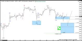 Dow E Mini Future Elliottwave View Correction In Progress