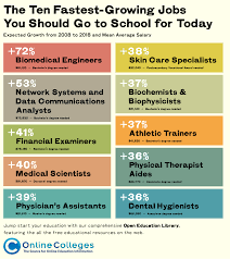 health informatics biojobblog the ten fastest growing jobs you should go to school for today