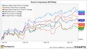 Still Near A 30 Year Low Is Exxonmobil A Buy The Motley Fool