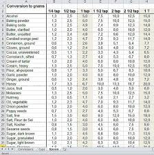 Teaspoon To Grams Chart Cooking Measurement Conversion Chart Teaspoon And