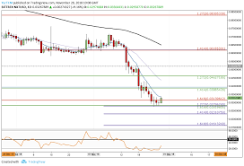 Nxt Usd Chart Nxt Price Analysis Nxt Rebounds Off 18 Month Lows Strong