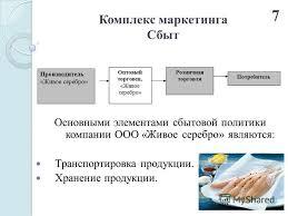 Презентация на тему ДИПЛОМНАЯ РАБОТА на тему Разработка  7 Комплекс маркетинга