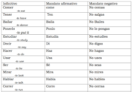 Spanish Commands Chart Teaching Commands Through Context Spanishplans Org