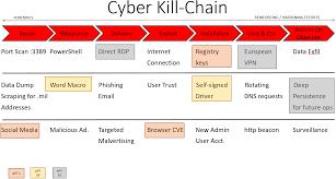 Cyber Kill Chain Cyber Threat Heat Mapping Cyber Magazine