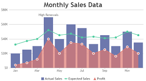 Sales Chart Jquery Charts Graphs Canvasjs