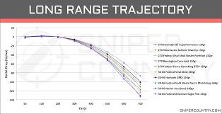 338 Remington Ultra Mag Ballistics Chart 66 Most Popular 30 06 Balistics Chart
