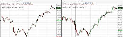 Heikin Ashi Charts Why Heikin Ashi Candlesticks Are Better