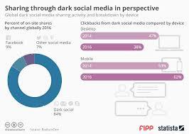 Chart Sharing Through Dark Social Media Statista