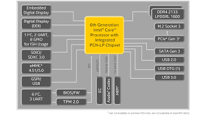 6th Generation Intel Core Mobile Processor Specifications