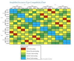 Socionics Relationship Chart Personality Heaven Compatibility Chart Https Discord Gg