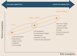 Risk Vs Return Chart Portfolio Construction Along The Risk Return Spectrum Chart