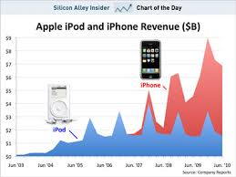 Ipod Chart Charts Of The Week The Rise And Fall Of Apples Ipod