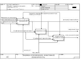 Дипломная работа Автоматизированная система правового  Рис 3 Диаграмма декомпозиции системы правового сопровождения кредитования юридических лиц