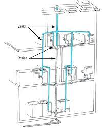 bathroom sink vent pipe drain waste vent system bathroom sink vent pipe size does a bathroom