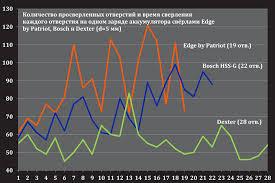 Тест <b>сверл по металлу</b>: <b>Bosch</b> vs Dexter vs Patriot | Тесты
