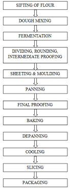 Dt 12 Lesson 11 Technology Of Bread Making