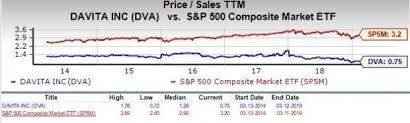Davita Stock Chart Should Value Investors Consider Davita Dva Stock Now Nasdaq
