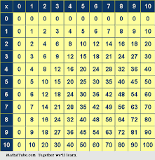 Multiplication Tables Math Tables And Charts