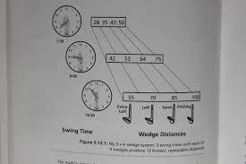 Dave Pelz Wedge Distance Chart Enlightening Golf Golf Instruction And Beyond Dave Pelzs