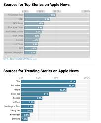 News Bias Chart 2019 Cjr Apple News Biased Toward Stories By Big Publishers
