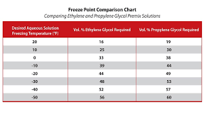 which to use ethylene or propylene glycol table 1 various concentrations of glycol and water mixtures