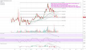 Charlotte S Web Stock Chart Cwbhf Stock Price And Chart Otc Cwbhf Tradingview