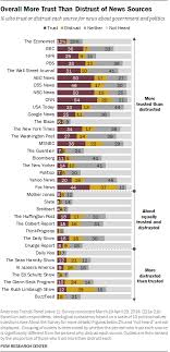 Media Sources Distinct Favorites Emerge On The Left And