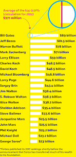 Net Worth By Age Chart Never Mind The 1 Percent Lets Talk About The 0 01 Percent