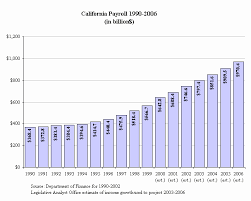 California Permanent Disability Chart 61 Curious Permanent Disability Indemnity Chart