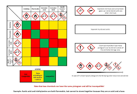 Chemicals Storage Dsps