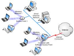 rsr tech  software access points diagram