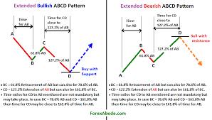 Forex Chart Patterns Indicator Download Forex Harmonic