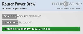 Netgear Orbi Rbk50 Wifi System Review Techpowerup