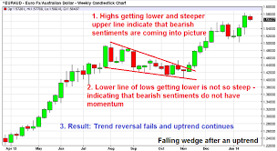 Falling Wedge Chart Pattern Forex Chart With Falling Wedge After An Uptrend
