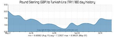 Turkish Lira To Gbp Chart Gbp To Try Convert Pound Sterling To Turkish Lira